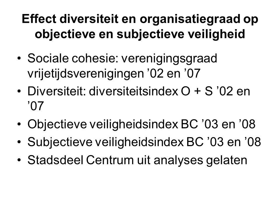 Effect diversiteit en organisatiegraad op objectieve en subjectieve veiligheid