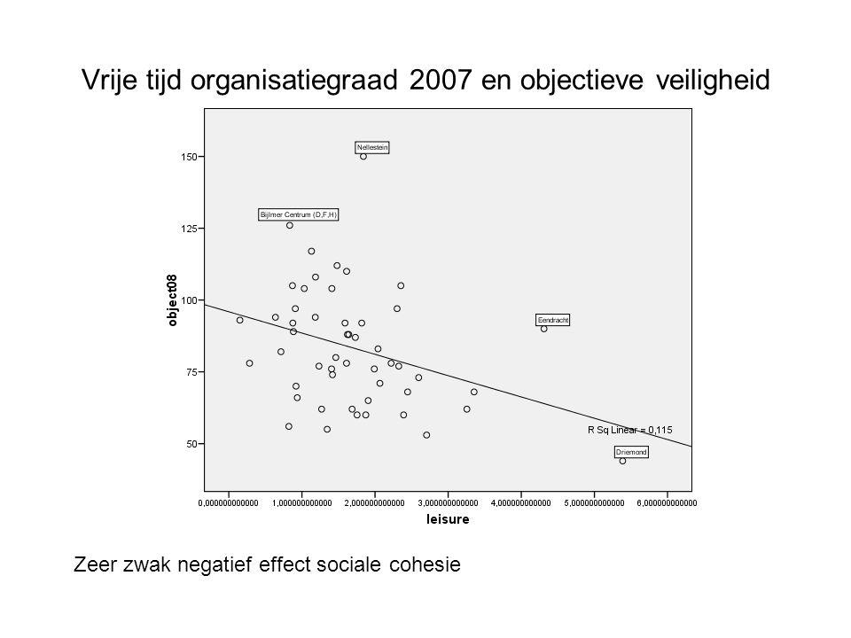 Vrije tijd organisatiegraad 2007 en objectieve veiligheid