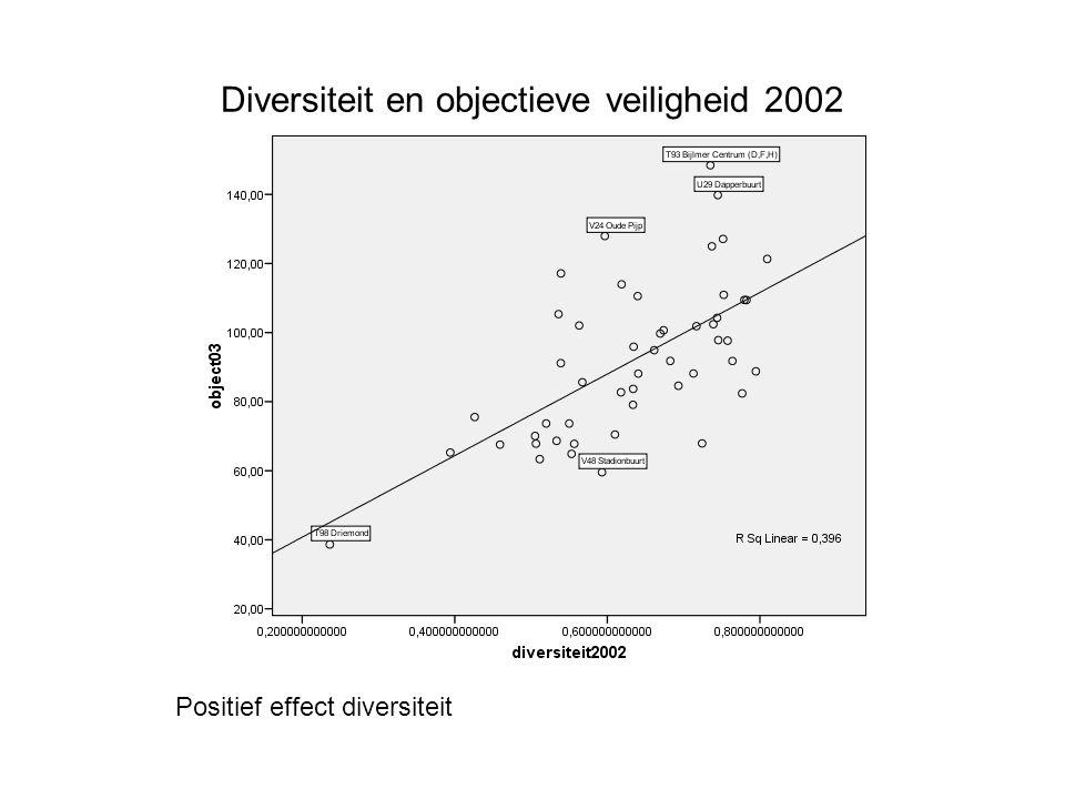 Diversiteit en objectieve veiligheid 2002