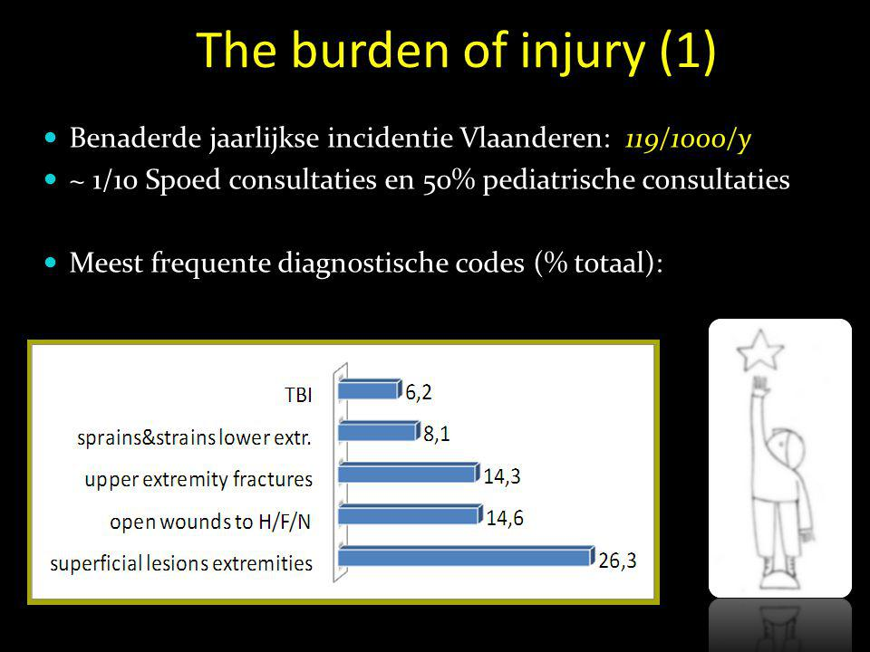 The burden of injury (1) Benaderde jaarlijkse incidentie Vlaanderen: 119/1000/y. ~ 1/10 Spoed consultaties en 50% pediatrische consultaties.