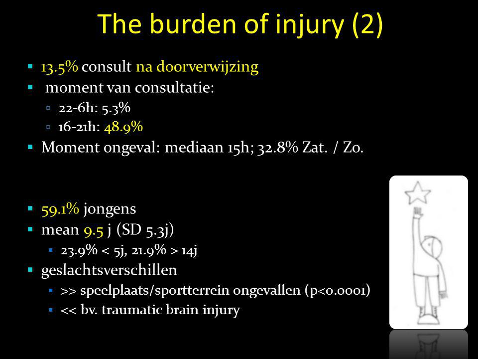 The burden of injury (2) 13.5% consult na doorverwijzing