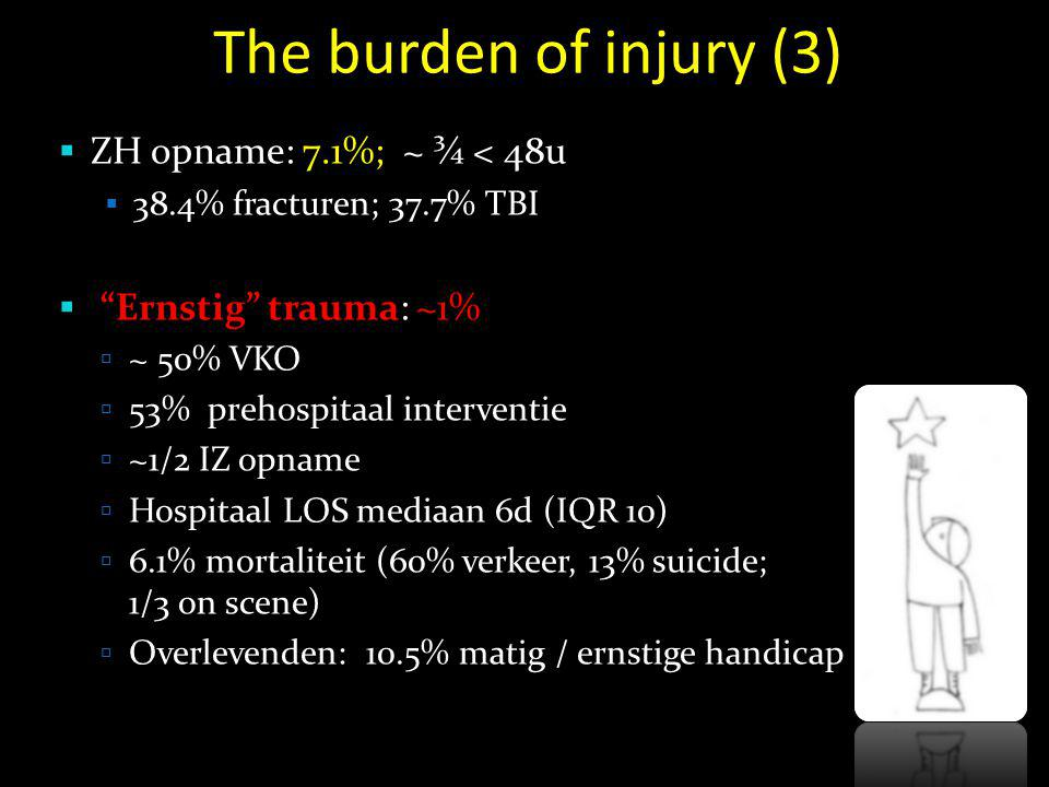 The burden of injury (3) ZH opname: 7.1%; ~ ¾ < 48u