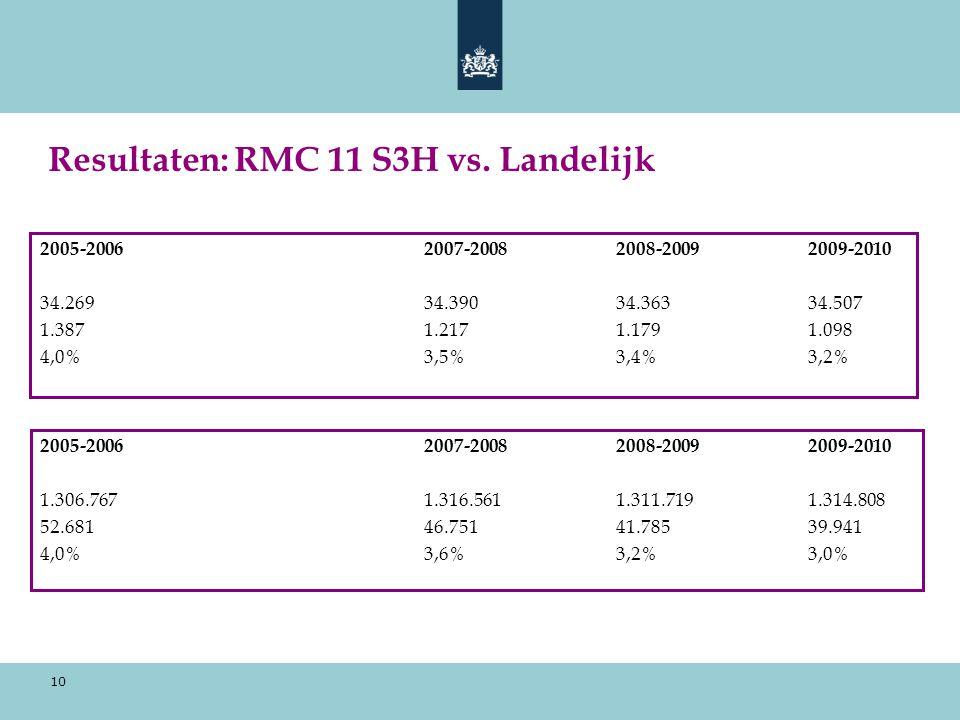 Resultaten: RMC 11 S3H vs. Landelijk