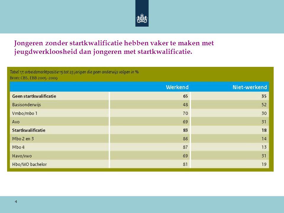 Jongeren zonder startkwalificatie hebben vaker te maken met jeugdwerkloosheid dan jongeren met startkwalificatie.