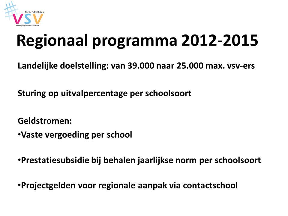 Regionaal programma 2012-2015 Landelijke doelstelling: van 39.000 naar 25.000 max. vsv-ers. Sturing op uitvalpercentage per schoolsoort.