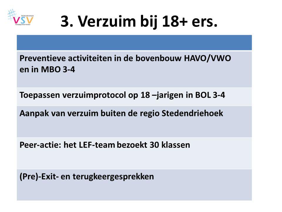3. Verzuim bij 18+ ers. Preventieve activiteiten in de bovenbouw HAVO/VWO en in MBO 3-4. Toepassen verzuimprotocol op 18 –jarigen in BOL 3-4.