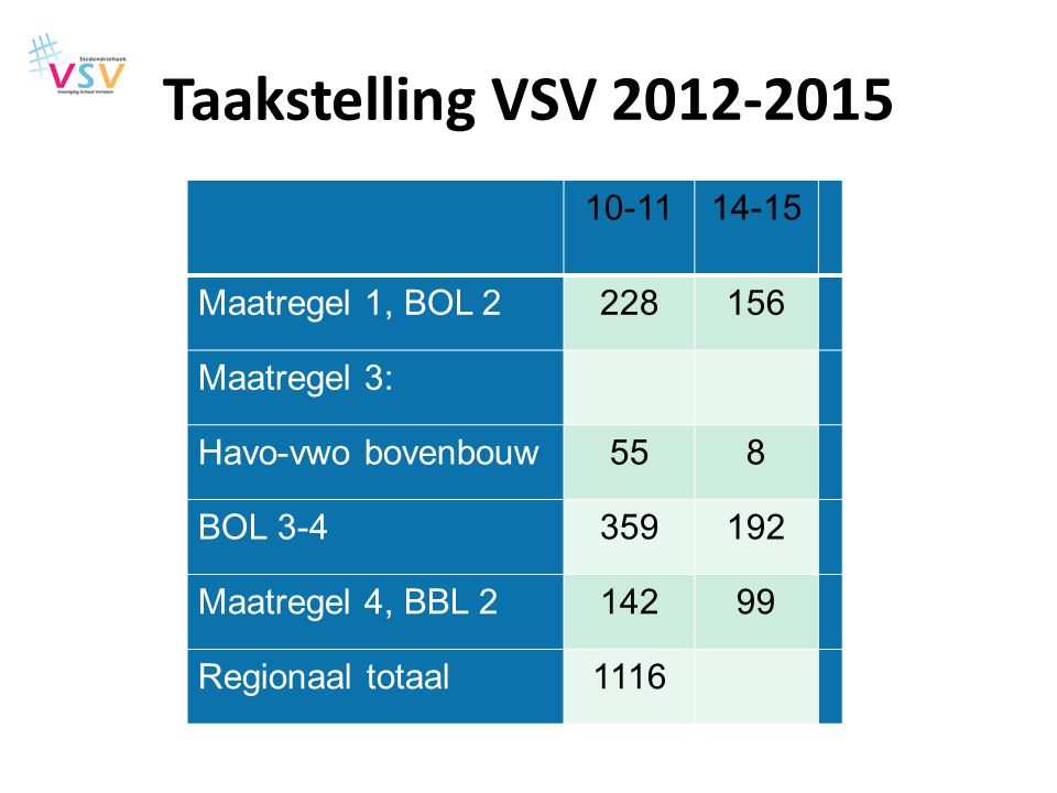 Taakstelling VSV 2012-2015 10-11 14-15 Maatregel 1, BOL 2 228 156