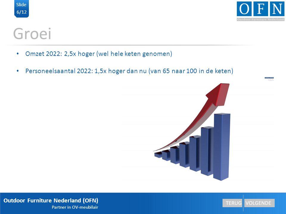 Groei Omzet 2022: 2,5x hoger (wel hele keten genomen)