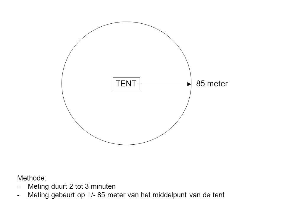 TENT 85 meter Methode: Meting duurt 2 tot 3 minuten