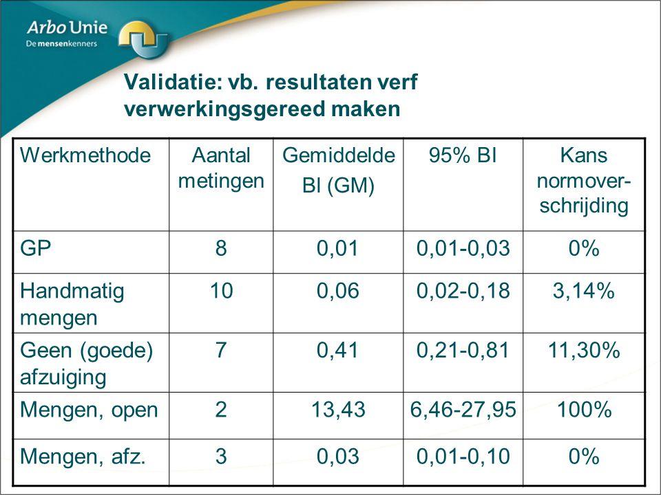 Validatie: vb. resultaten verf verwerkingsgereed maken