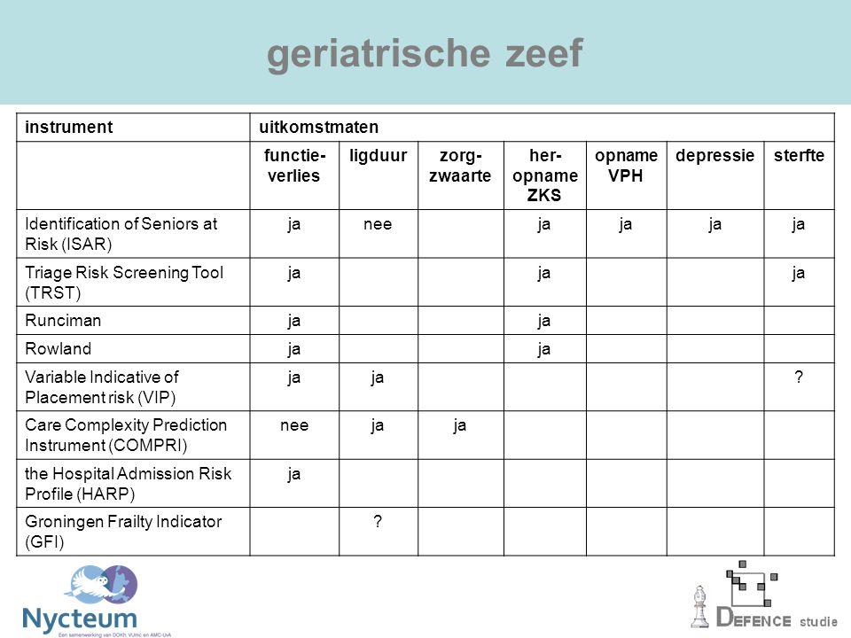 geriatrische zeef instrument uitkomstmaten functie- verlies ligduur