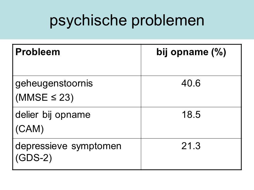 psychische problemen Probleem bij opname (%) geheugenstoornis