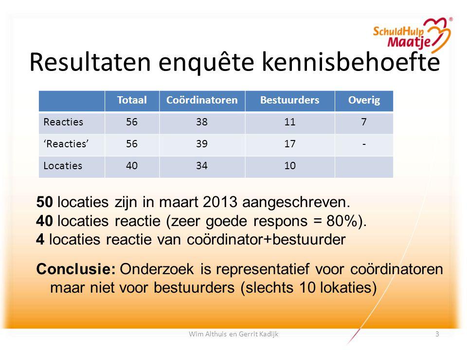 Resultaten enquête kennisbehoefte