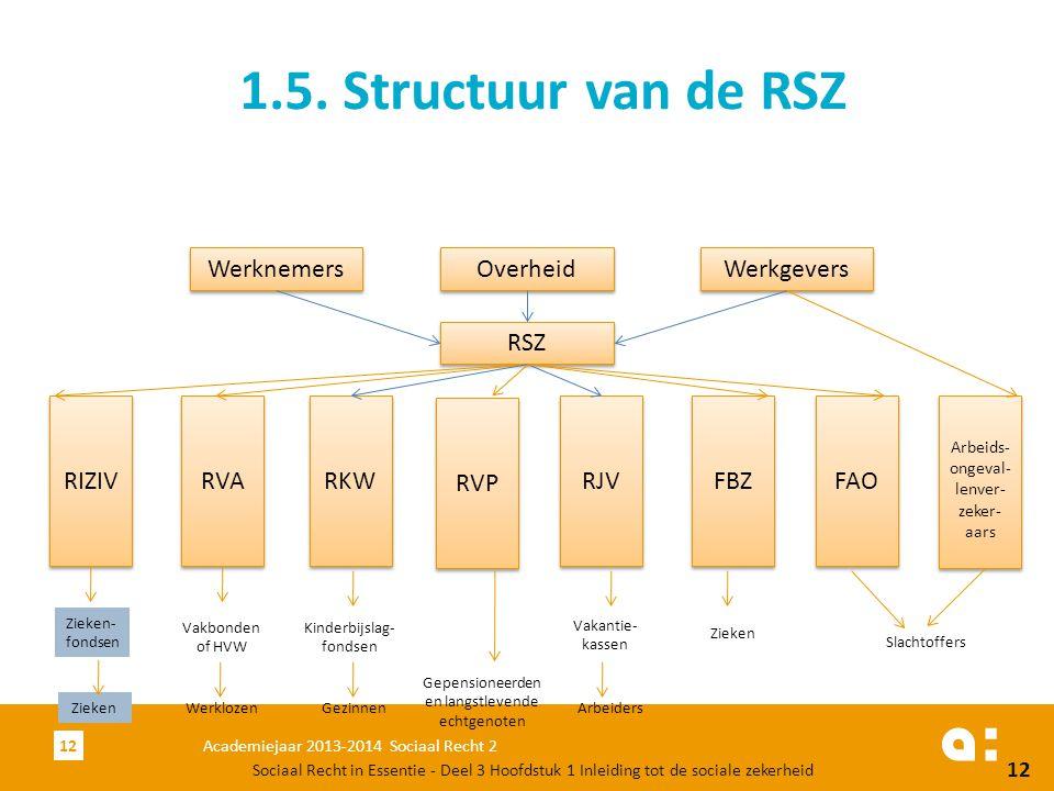 1.5. Structuur van de RSZ Werknemers Overheid Werkgevers RSZ RIZIV RVA