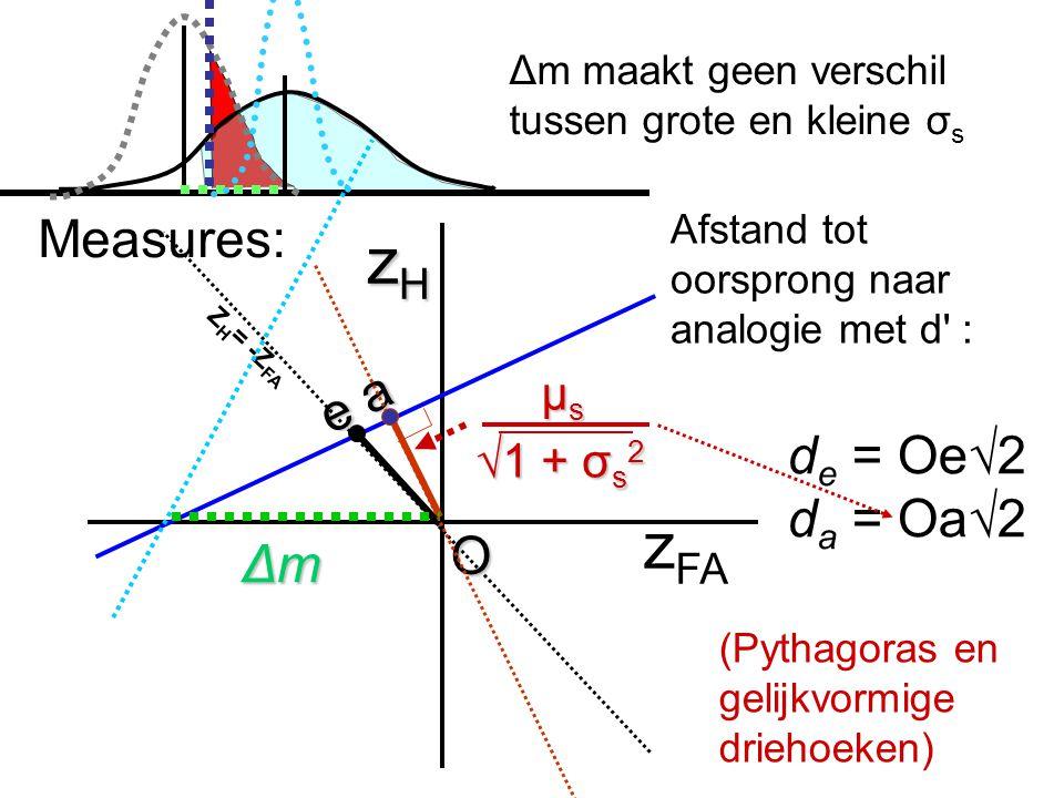 zH zFA Measures: e a de = Oe√2 da = Oa√2 O Δm μs √1 + σs2