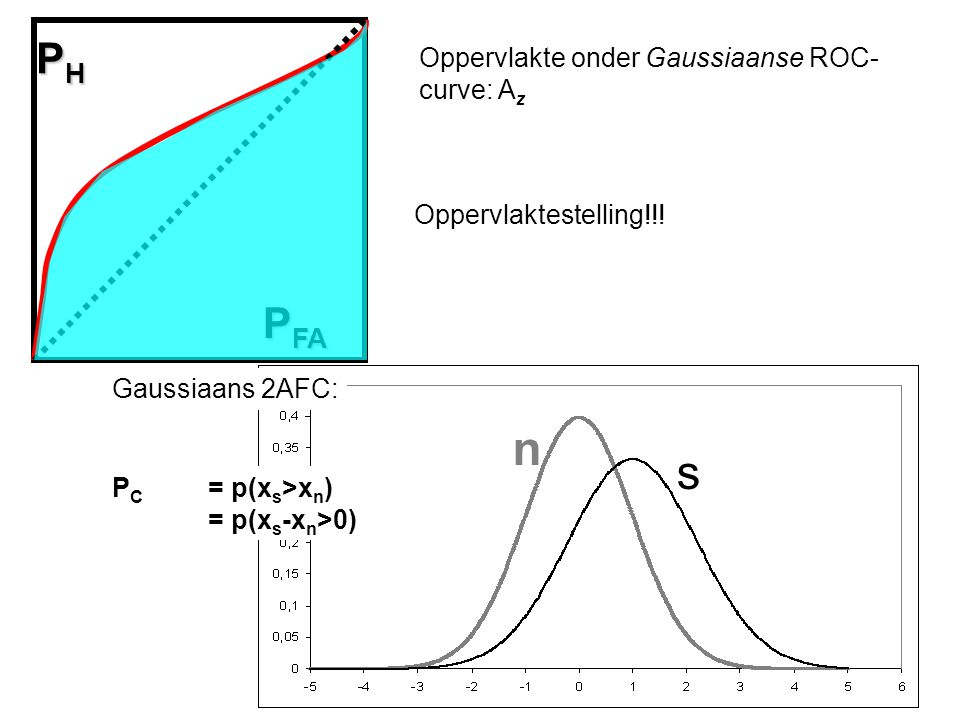 n s PH PFA Oppervlakte onder Gaussiaanse ROC-curve: Az