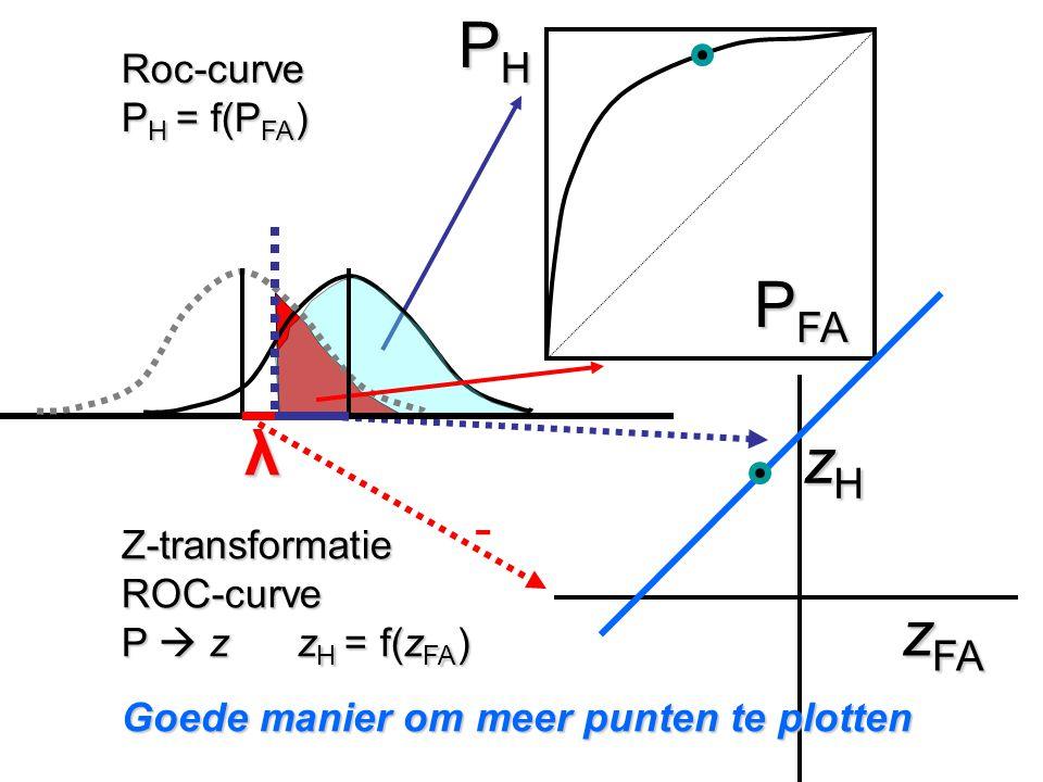 PH PFA λ zH zFA - Roc-curve PH = f(PFA) Z-transformatie ROC-curve