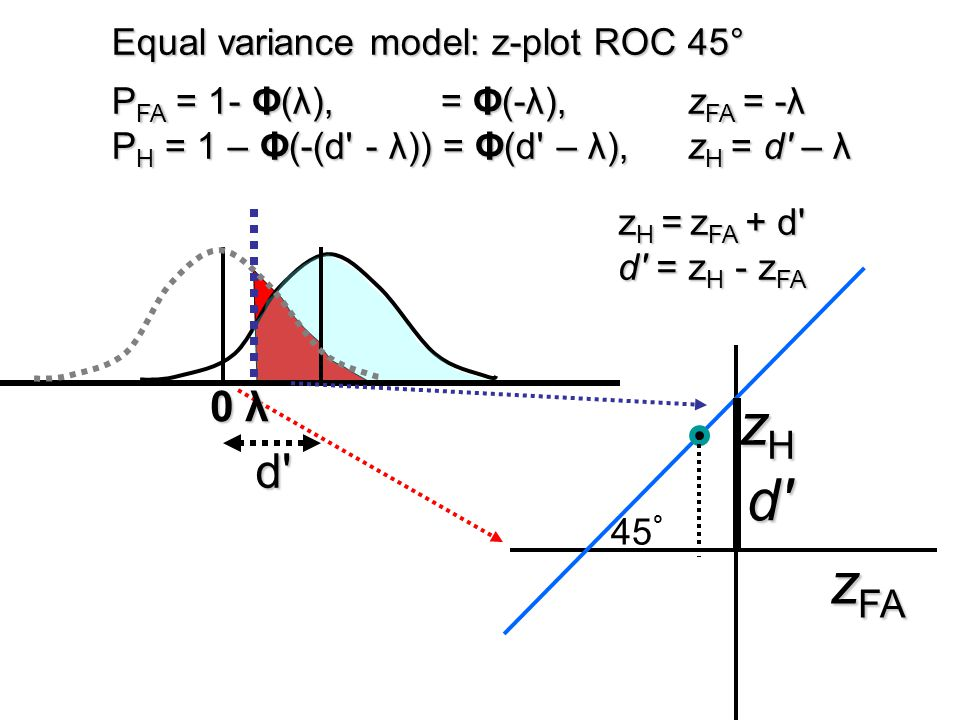 zH d zFA d 0 λ Equal variance model: z-plot ROC 45°