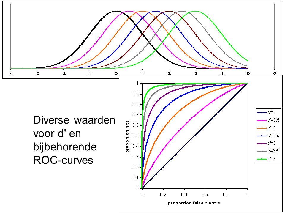 Diverse waarden voor d en bijbehorende ROC-curves