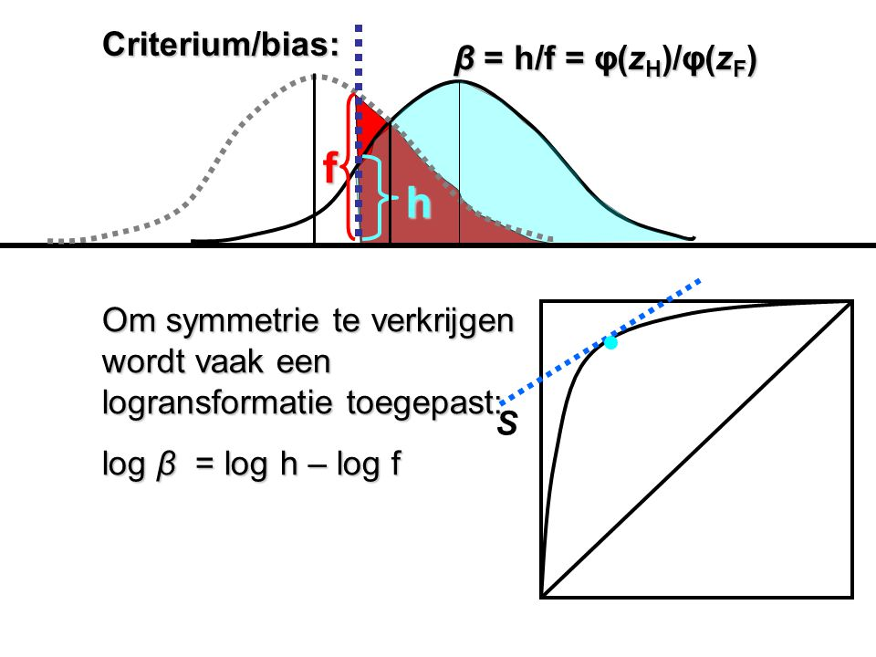 f h Criterium/bias: β = h/f = φ(zH)/φ(zF)