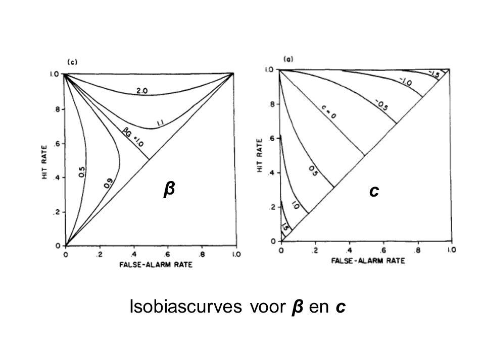 β c Isobiascurves voor β en c