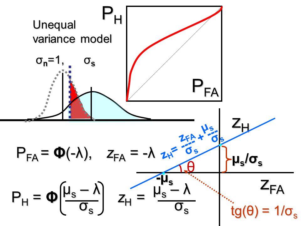 PH PFA zH zFA PFA = Φ(-λ), zFA = -λ θ μs – λ μs – λ PH = Φ zH = σs σs