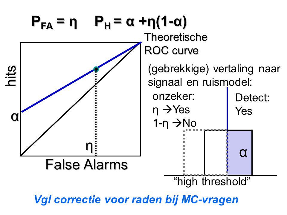 PFA = η PH = α +η(1-α) hits False Alarms α α η Theoretische ROC curve