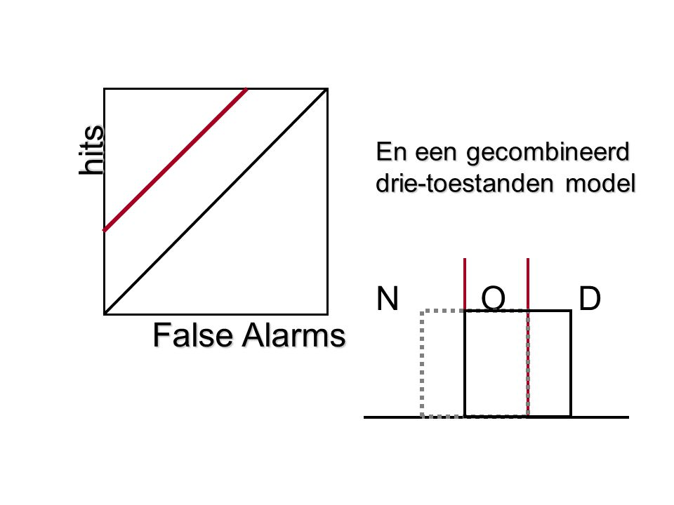 hits False Alarms En een gecombineerd drie-toestanden model N O D