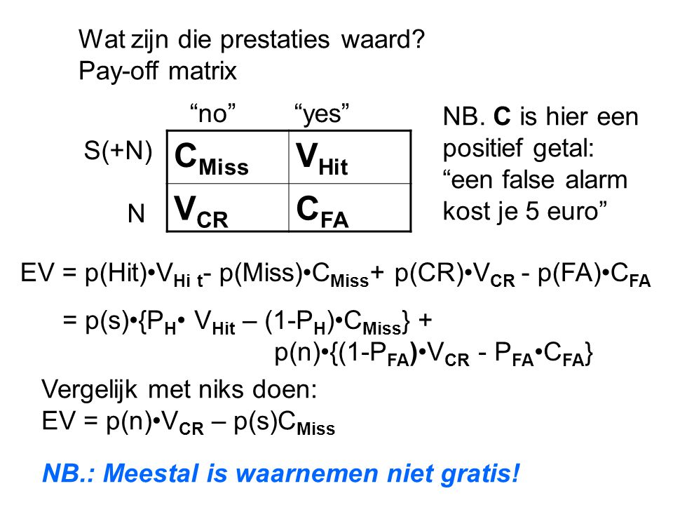 CMiss VHit VCR CFA Wat zijn die prestaties waard Pay-off matrix