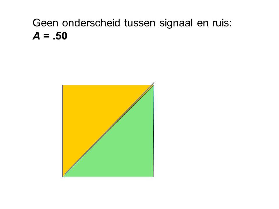 Geen onderscheid tussen signaal en ruis: A = .50