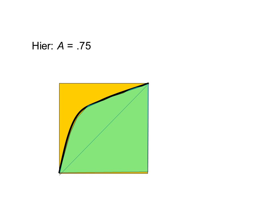 Hier: A = .75