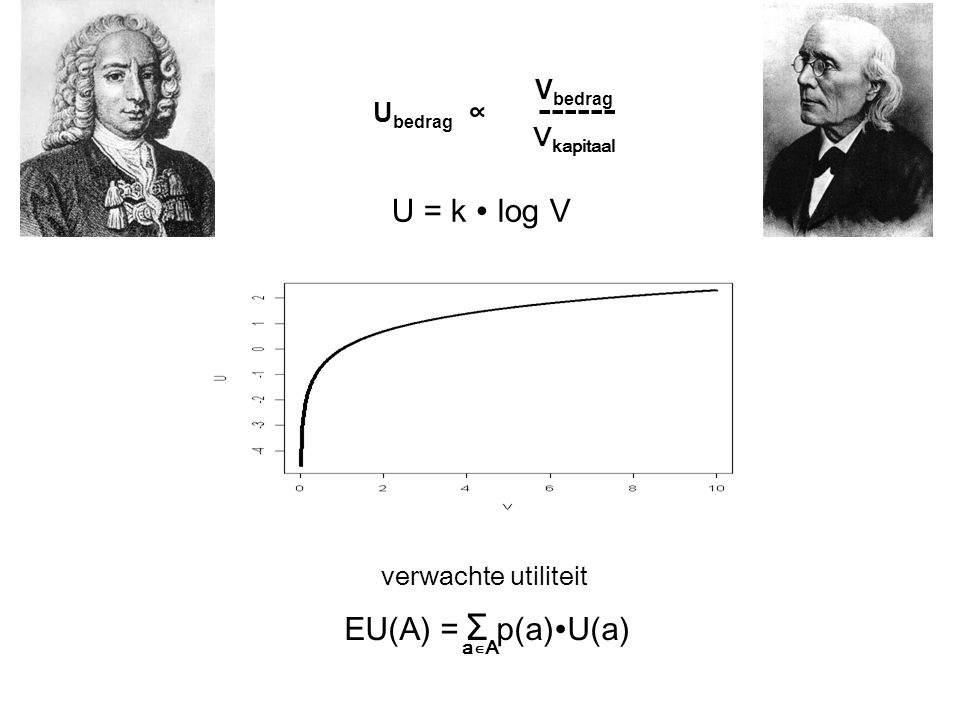 Vkapitaal U = k ∙ log V EU(A) = Σ p(a)∙U(a) Vbedrag Ubedrag ∝ ------