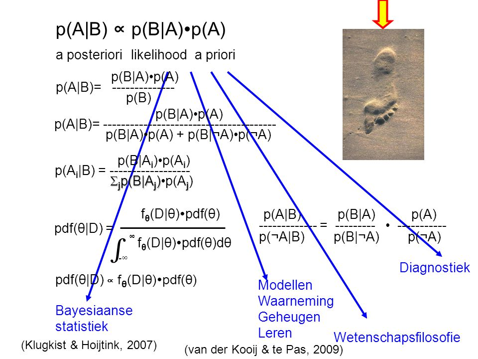 ∫ p(A|B) ∝ p(B|A)∙p(A) a posteriori likelihood a priori