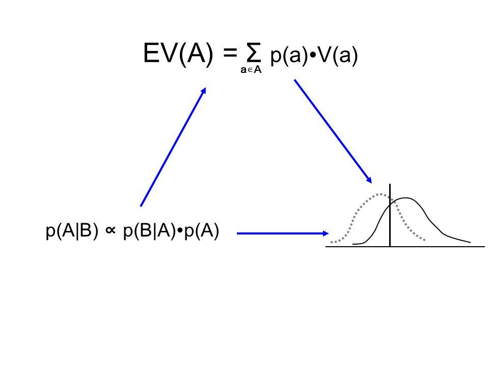 EV(A) = Σ p(a)∙V(a) a∊A p(A|B) ∝ p(B|A)∙p(A)