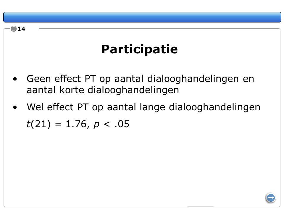14 Participatie. Geen effect PT op aantal dialooghandelingen en aantal korte dialooghandelingen. Wel effect PT op aantal lange dialooghandelingen.