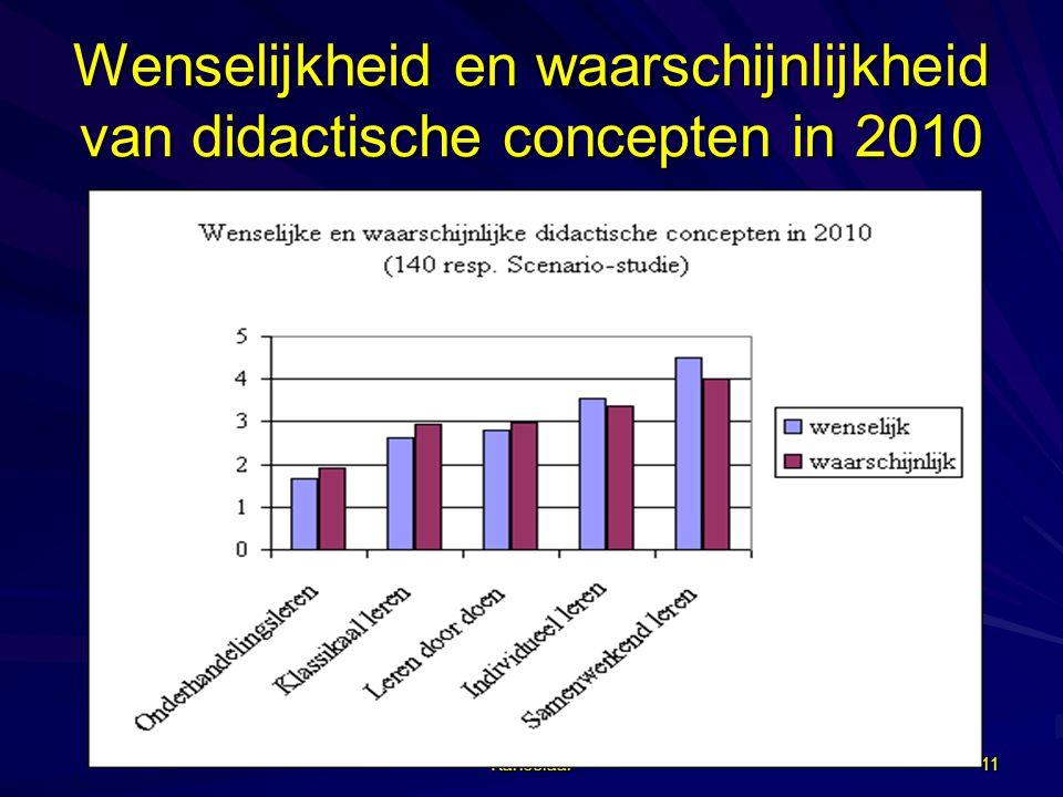 Wenselijkheid en waarschijnlijkheid van didactische concepten in 2010