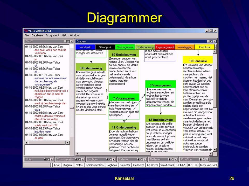 Diagrammer Kanselaar