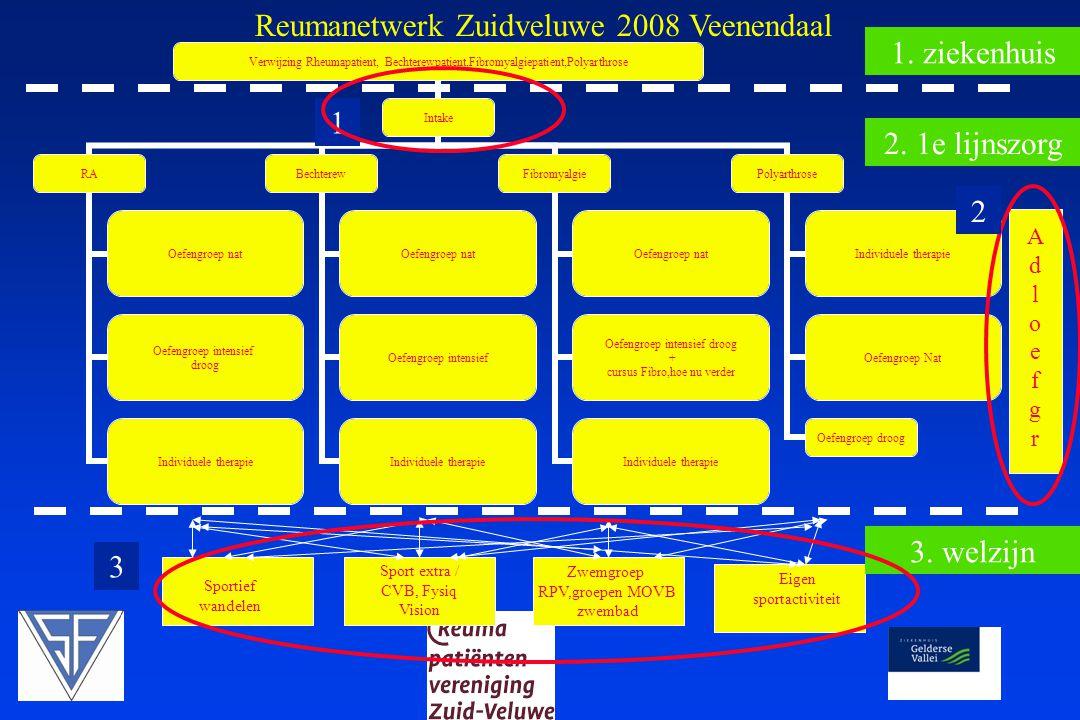 Reumanetwerk Zuidveluwe 2008 Veenendaal 1. ziekenhuis