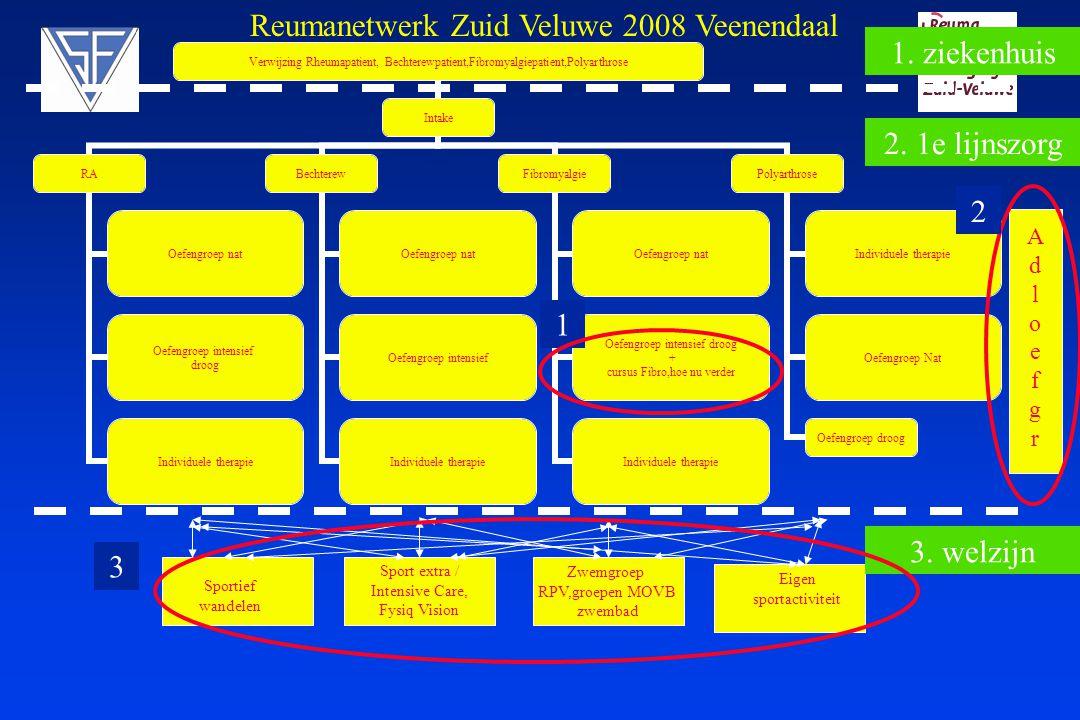 Reumanetwerk Zuid Veluwe 2008 Veenendaal 1. ziekenhuis
