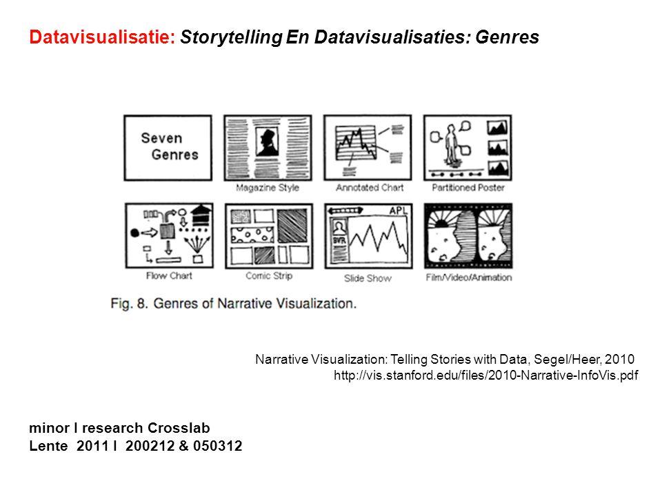 Datavisualisatie: Storytelling En Datavisualisaties: Genres
