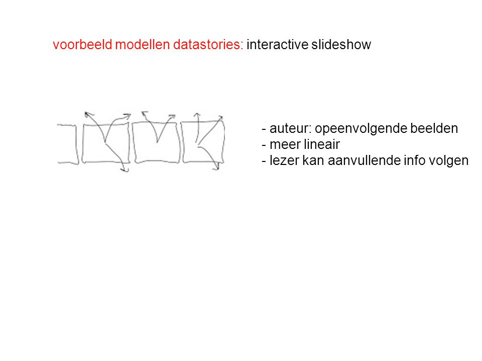 voorbeeld modellen datastories: interactive slideshow