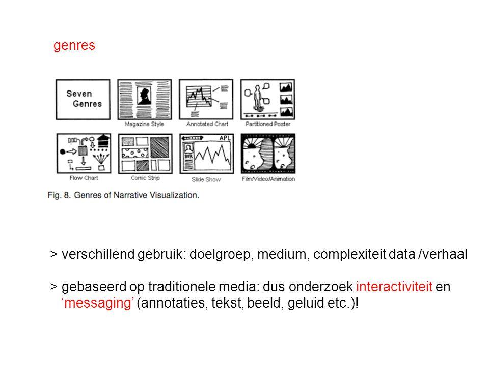 genres > verschillend gebruik: doelgroep, medium, complexiteit data /verhaal. > gebaseerd op traditionele media: dus onderzoek interactiviteit en.
