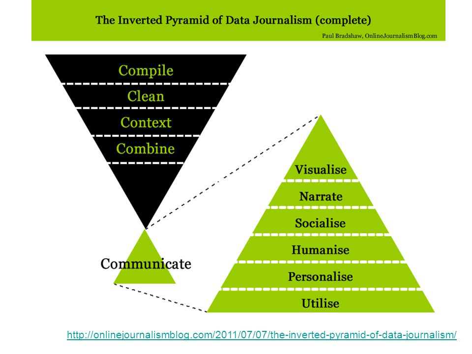http://onlinejournalismblog.com/2011/07/07/the-inverted-pyramid-of-data-journalism/