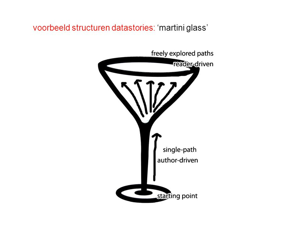 voorbeeld structuren datastories: 'martini glass'