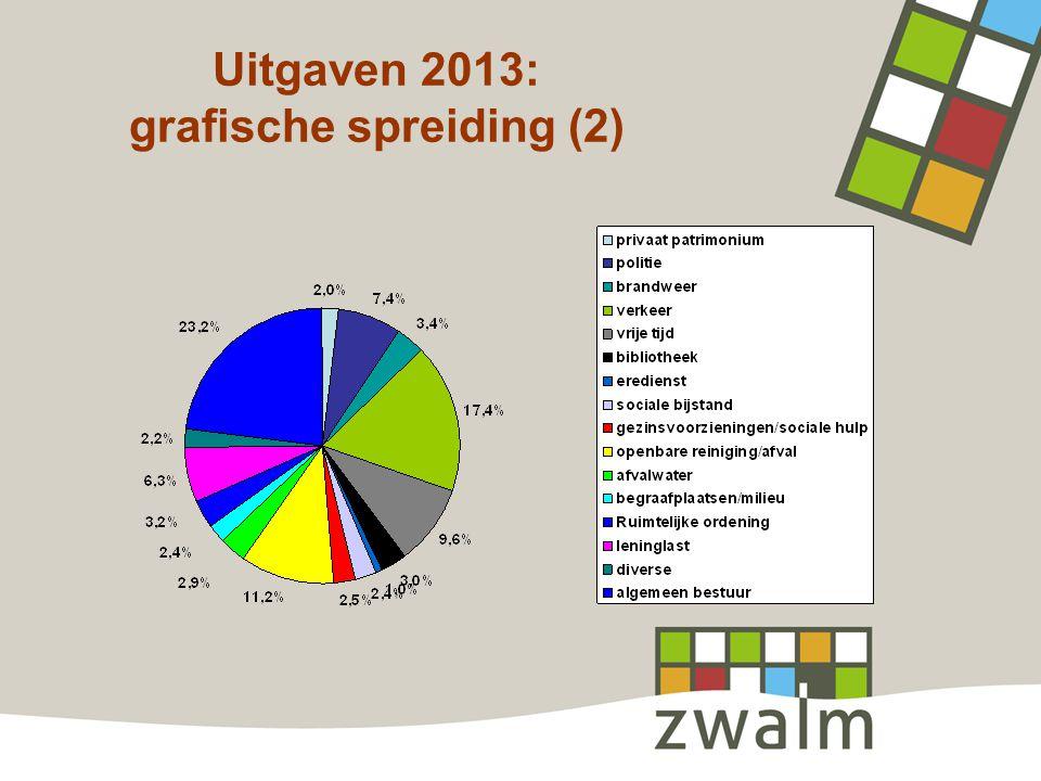 Uitgaven 2013: grafische spreiding (2)