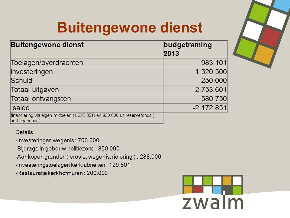Buitengewone dienst Buitengewone dienst budgetraming 2013