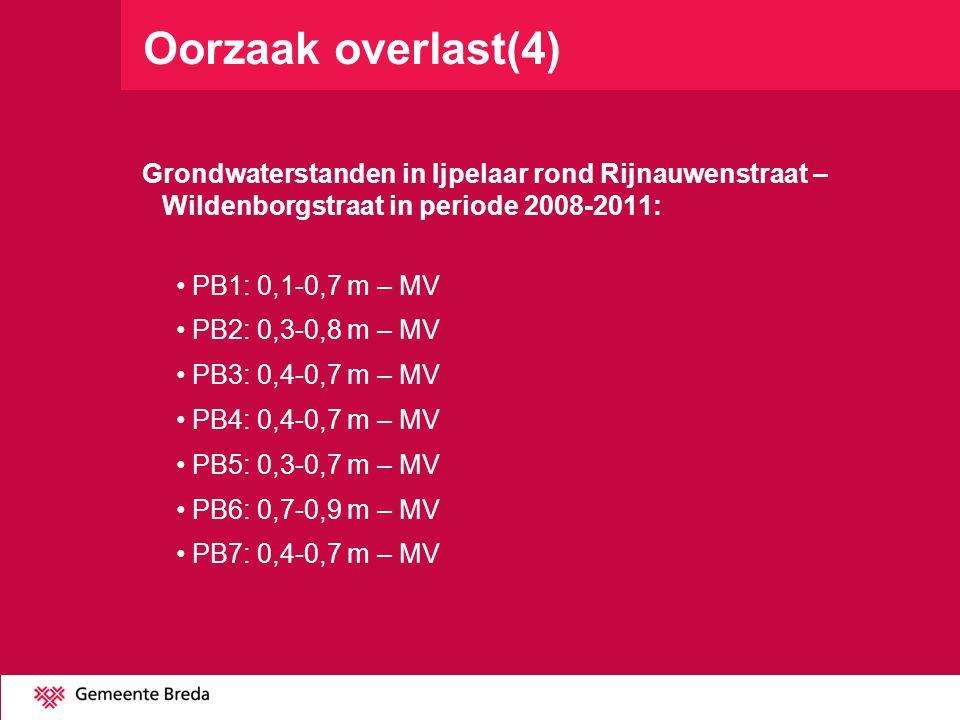 Oorzaak overlast(4) Grondwaterstanden in Ijpelaar rond Rijnauwenstraat – Wildenborgstraat in periode 2008-2011: