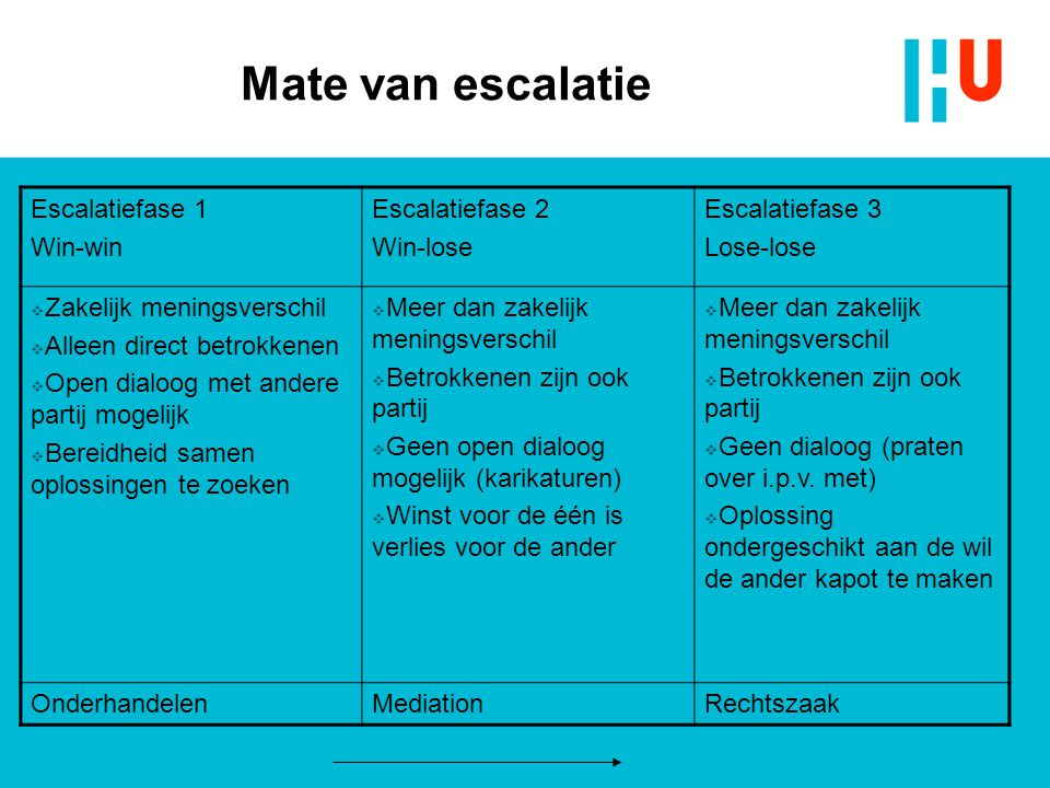 Mate van escalatie Escalatiefase 1 Win-win Escalatiefase 2 Win-lose