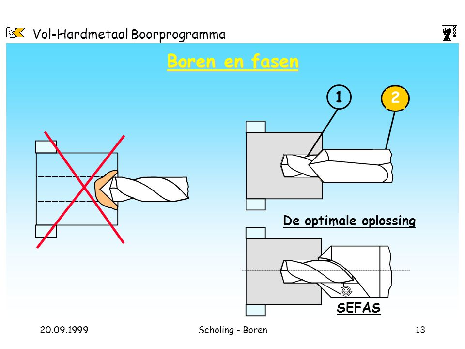 Boren en fasen 1 2 De optimale oplossing SEFAS