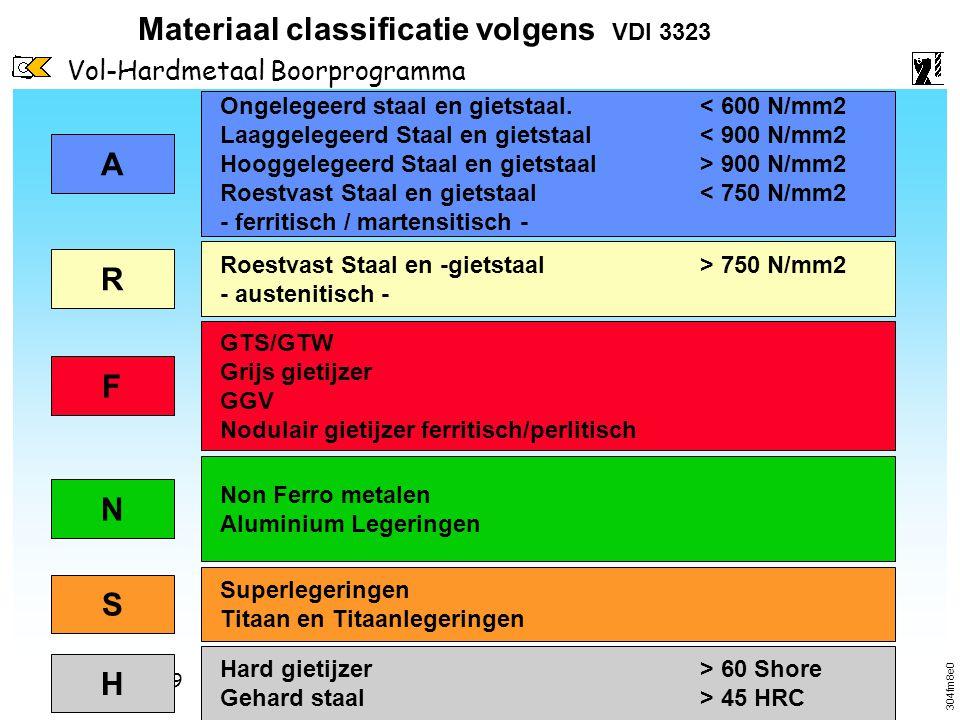 Materiaal classificatie volgens VDI 3323